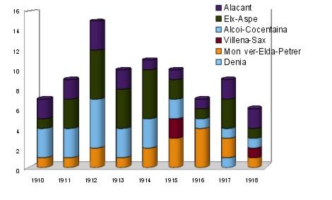InventarioGruposAnarquistasAlicante-1910-1918-elaboracionpropia
